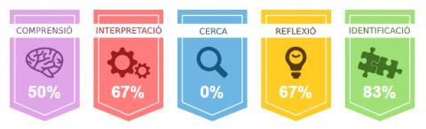 Icones de cada competència lectora: Comprensió, interpretació, cerca, reflexió i identificació