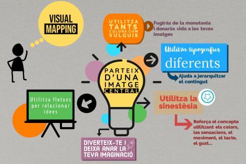 Esquema sobre com fer un mapa visual